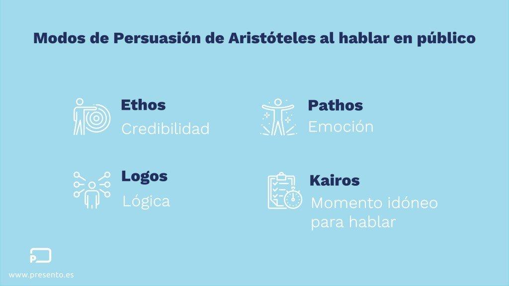 Ethos, Pathos, Logos y Kairos al hablar en público