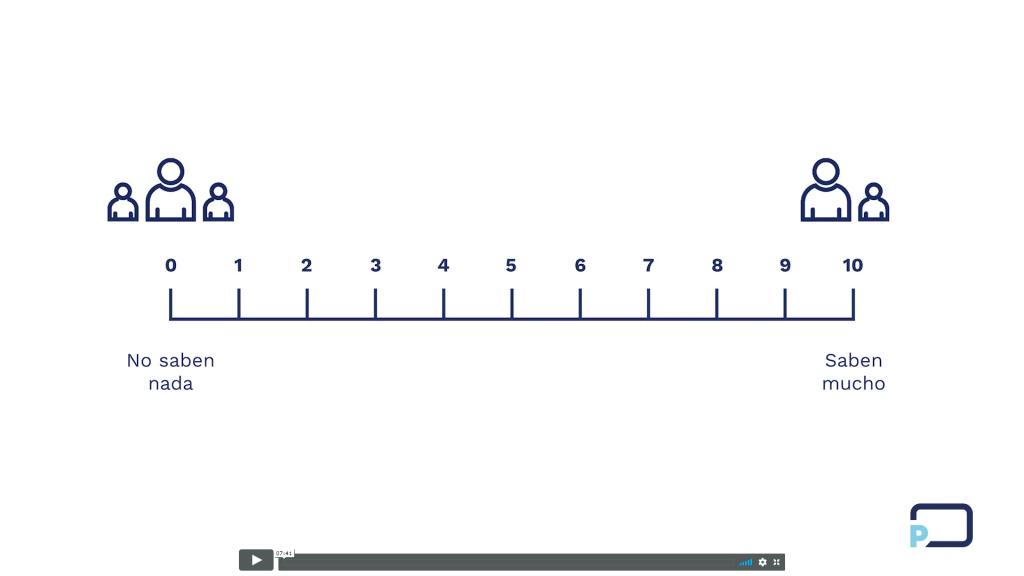 Curso Cómo Crear un Discurso Paso a Paso - 1. Conocer a tu Audiencia