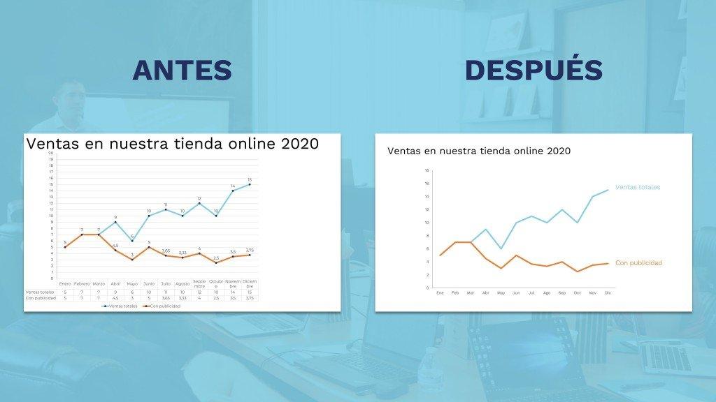 Visualización de datos para presentaciones 7